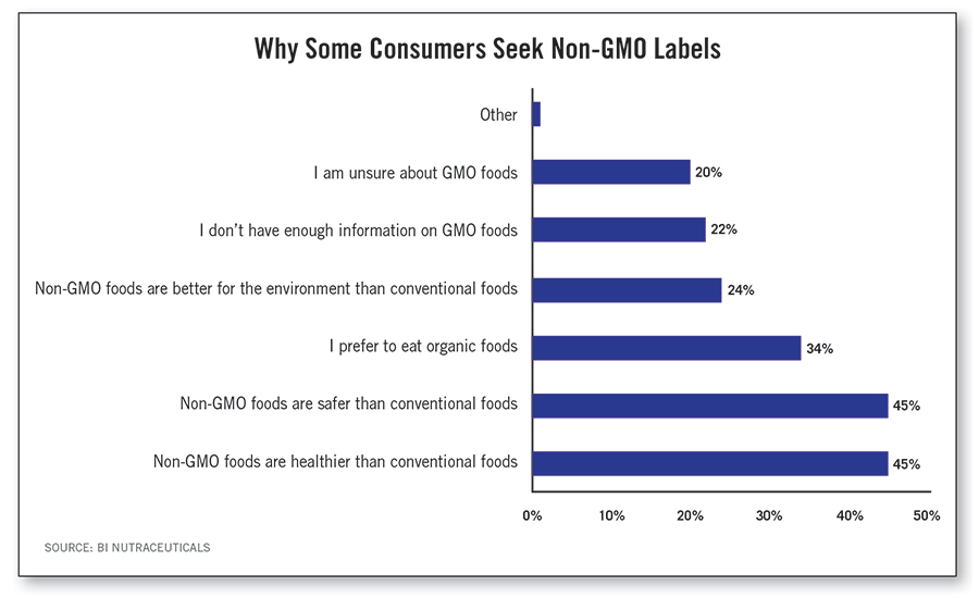 Why Some Consumers Seek Non-GMO Labels
