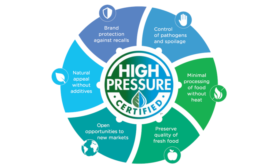 Advances in food safety technology, including high-pressure processing (HPP) and pasteurization