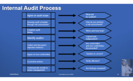 Food Safety Summit: Practice Improves Performance – Internal Audits for Food Processors