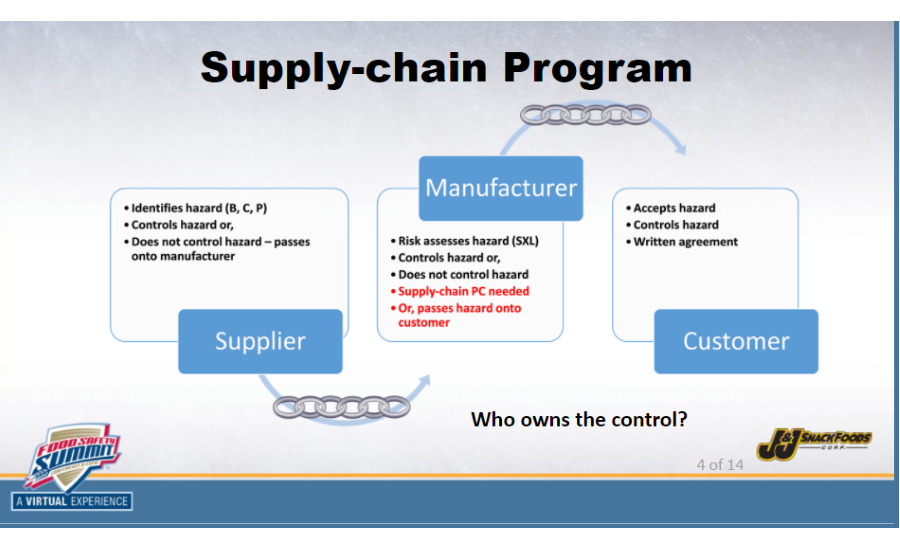 Tues   supply chain