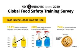 New food safety survey: results show industry-wide culture shift and challenges