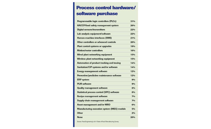 Process Control Hardware/Software Purchases chart
