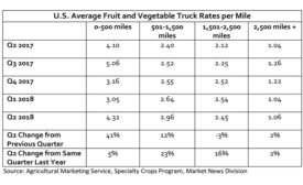 U.S. Average Fruit & Vegetable Truck Rates per Mile