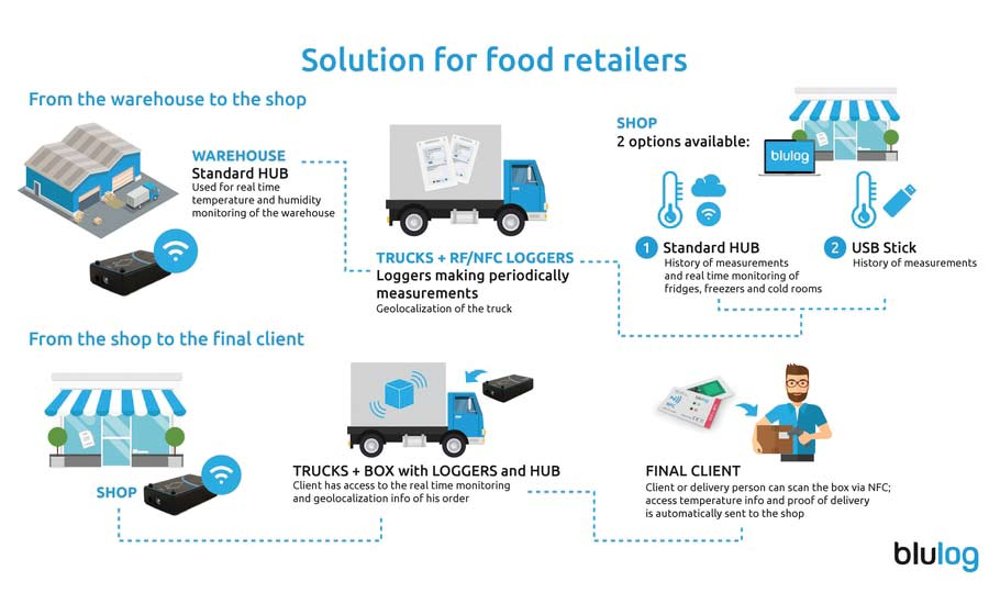 Cold chain management gets connected in real time