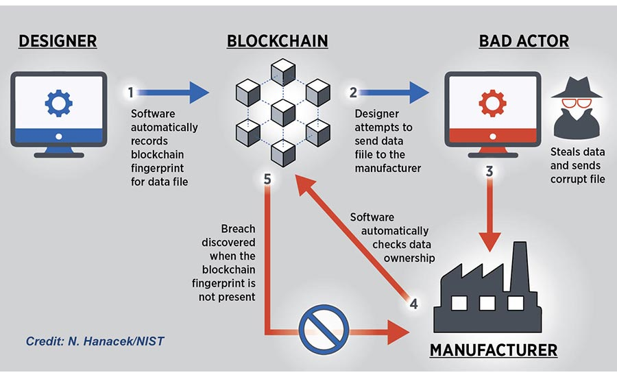 Extending the Applications of Blockchain in the Food Manufacturing Industry