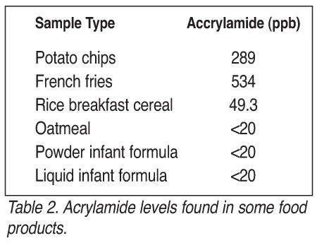Table 2. Acrylamide levels found in some food products.