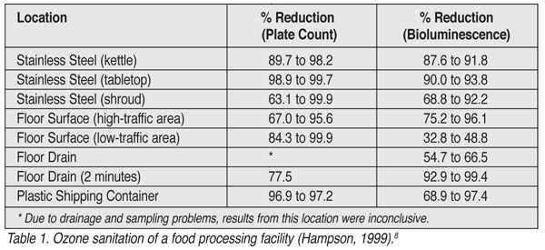 Table 1. Ozone sanitation of a food processing facility (Hamson, 1999).