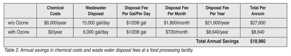 Table 2. Annual savings in chemical costs and waste water disposal fees at a food processing facility.