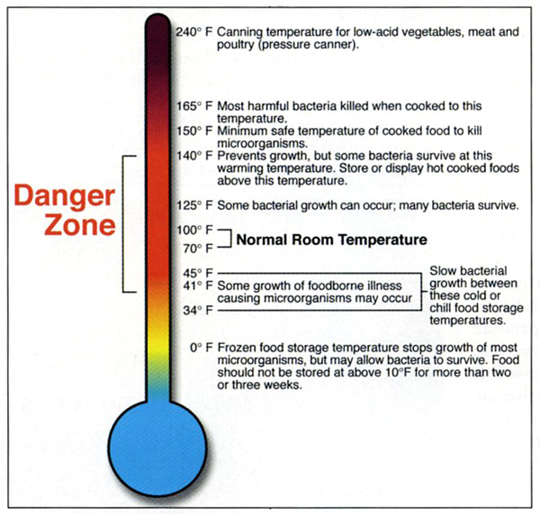 The ...  sc 1 st  Food Safety Magazine & Getting the Best of Time u0026 Temperature - Food Safety Magazine