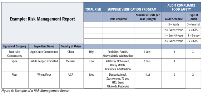 Don t forget about your chemical hazards food safety for Chemical risk assessment template