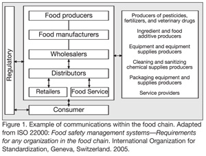 A Global Standard Puzzle Solved? How the ISO 22000 Food Safety