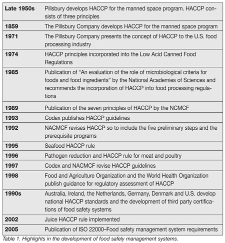 Gallery images and information haccp 7 principles example