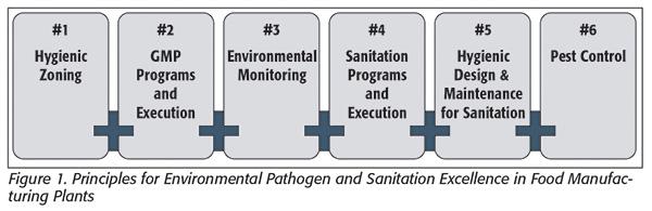 ssop sanitation standard operating procedures