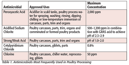 Antimicrobial Use in Poultry Processing - Food Safety Magazine