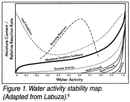 Water Activity S Role In Food Safety And Quality Food