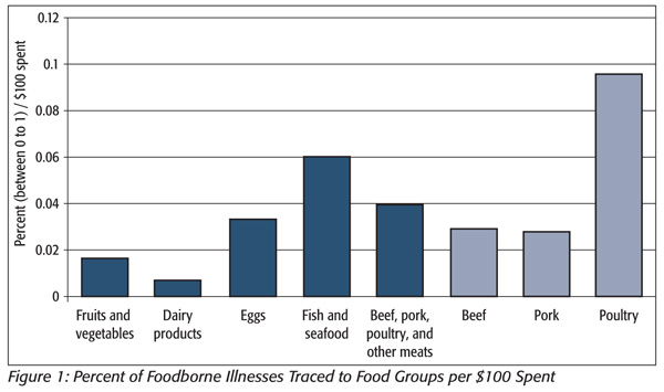 Percent of foodborne illnesses traced to food groups per $100 spent