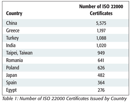Number of ISO 22000 Certificates Issued by Country