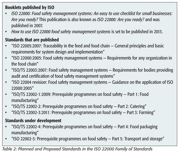 Planned and Proposed Standards in the ISO 22000 Family of Standards