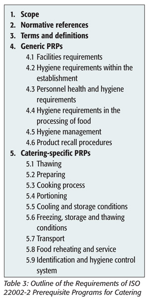 Outline of Requirements of ISO 22002-2 Prerequisite Programs for Catering
