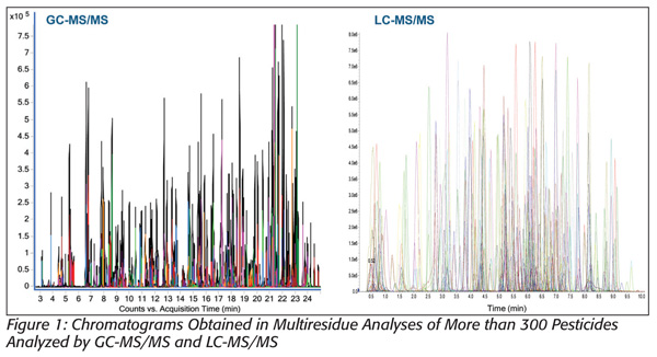 Chromatagrams in Multiresidue analysis of 300 pesticides by GC-MS/MS and LC-MS/MS