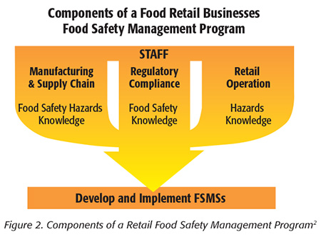 levels of risk in food service Under ohio law, food service operations, including seasonal, are licensed and  inspected according to their highest risk level of food service operation in.