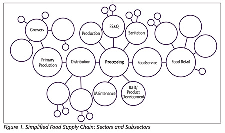 Supply Chain And Food Safety Culture Food Safety Magazine