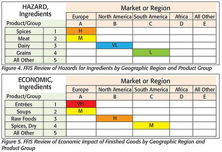 Food Fraud Vulnerability Assessment and Prefilter for FSMA ...