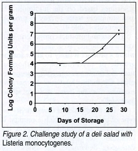 Challenge study of a deli salad with Listeria monocytogenes