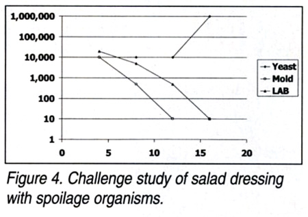 Challenge study of salad dressing with spoilage organisms