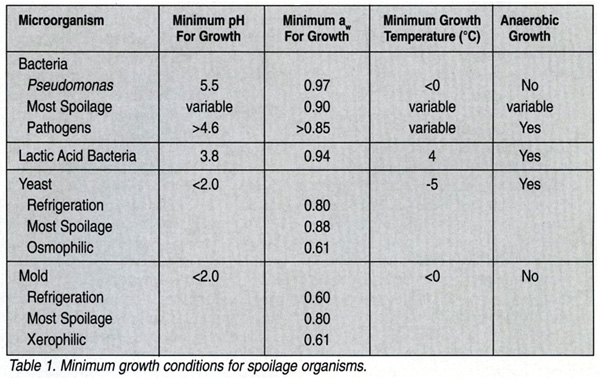 Minimum growth conditions of spoilage organisms