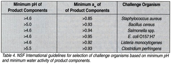 NSF Intl guidelines for selection of challenge organisms based on minimum pH and minimum water activity of product components