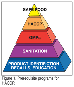 Cleanliness is next to godliness and essential to assure - Haccp definition cuisine ...