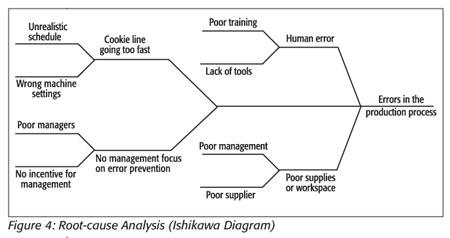 process fmea case study