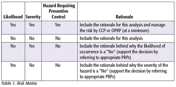 Essentials of Hazard Analysis for Process Preventive Controls: Part