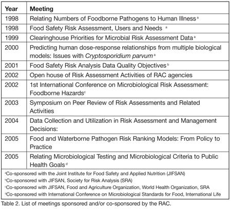 The Interagency Risk Assessment Consortium Improving