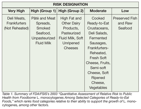 The Listeria Control Game Plan: Where Are We Now? - Food ...
