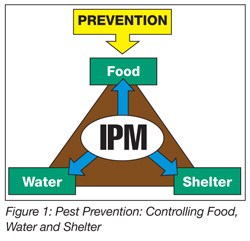 pest control in food i Pest control: past and present the changing pest control landscape in the food processing industry by zia siddiqi, phd, bce, director of quality systems, orkin, llc in today's world of heightened scrutiny on food safety, it's hard to.