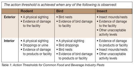 pest control methods in food industry pdf