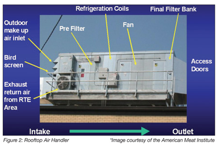 In-plant Air Handling and Food Safety: There Is a Connection - Food