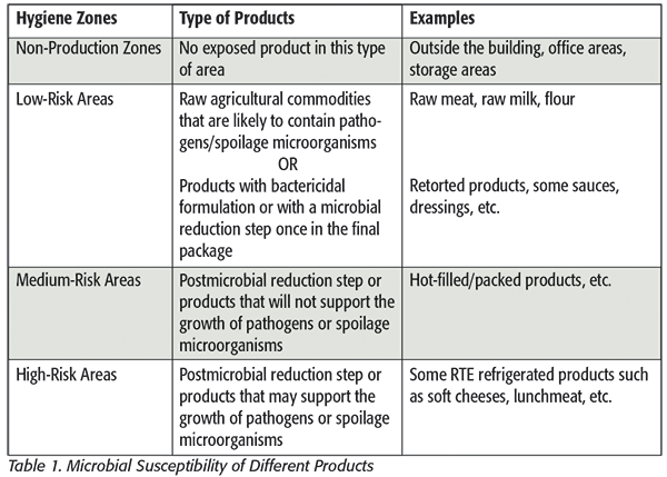 The Importance of Hygienic Zoning to Prevent Product