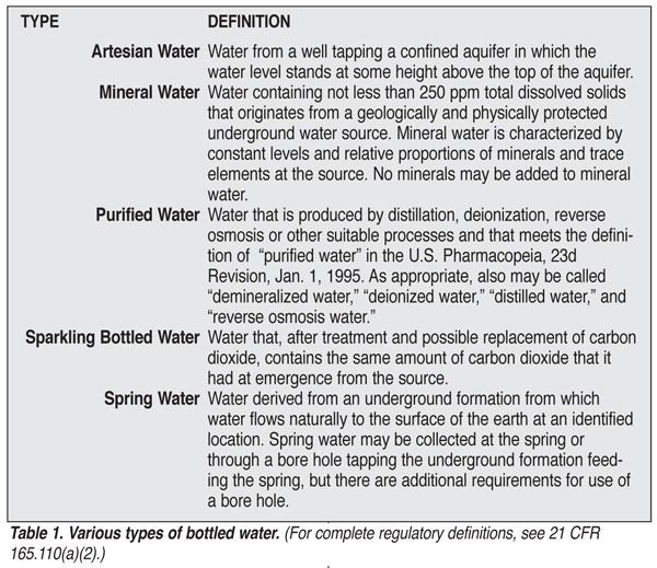 Table 1. Various Tyhpes of bottled water.