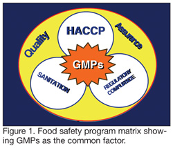 How Your GMP Program Affects the Bottom Line - Food Safety Magazine