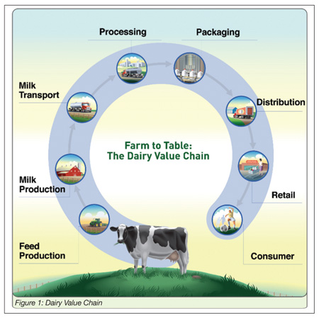 organic food product life cycle introductory stage Full life cycle costs of organic versus conventional food consumers see value in organic food products because this study seeks to use life cycle analysis.