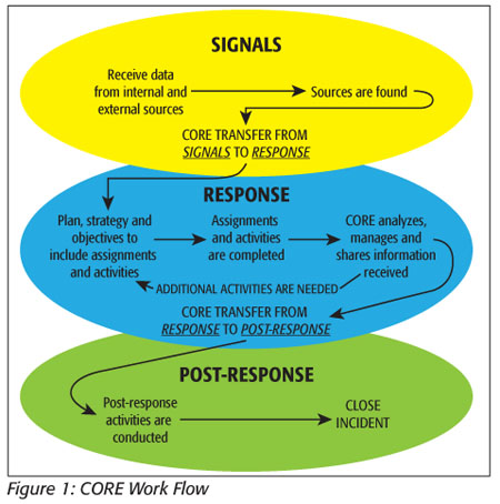 CORE: FDA Foodborne Illness Response - Food Safety Magazine