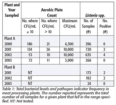 Hazard Analysis Of Incidental Condensation Contamination In Food