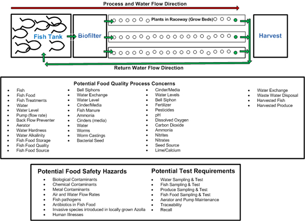 Developing Food Safety and Quality Plans: An Aquaponics Process ...