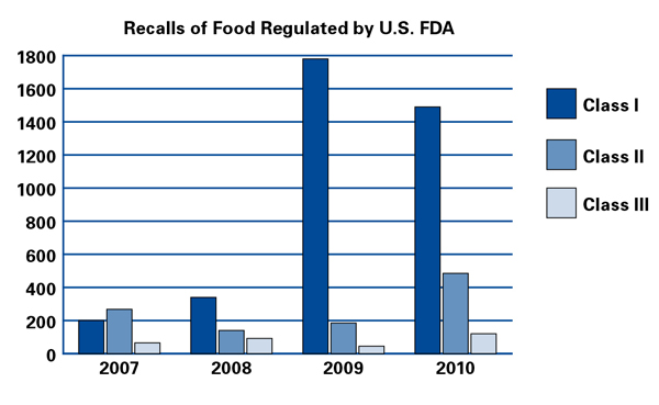 Recall: The Food Industry's Biggest Threat to Profitability