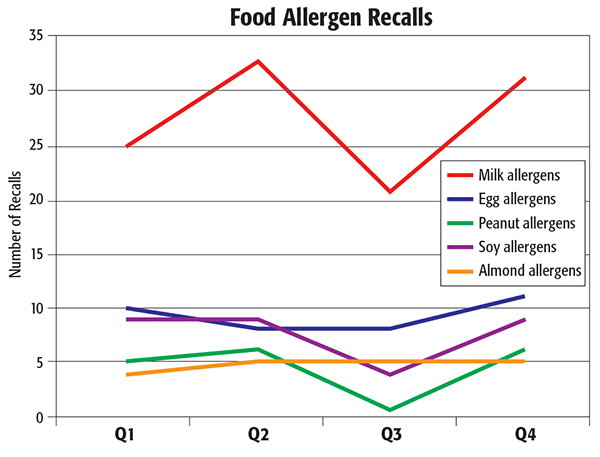 A Look Back at 2017 Food Recalls - Food Safety Magazine