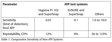 Comparative Sensitivity of New ATP Systems
