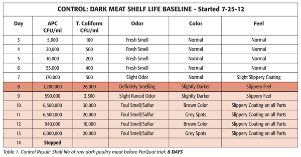 Control Result: Shelf life of raw dark poultry meat before PerQuat trial: 8 days